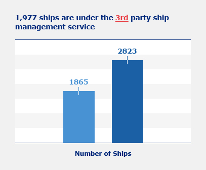 Number of Ships